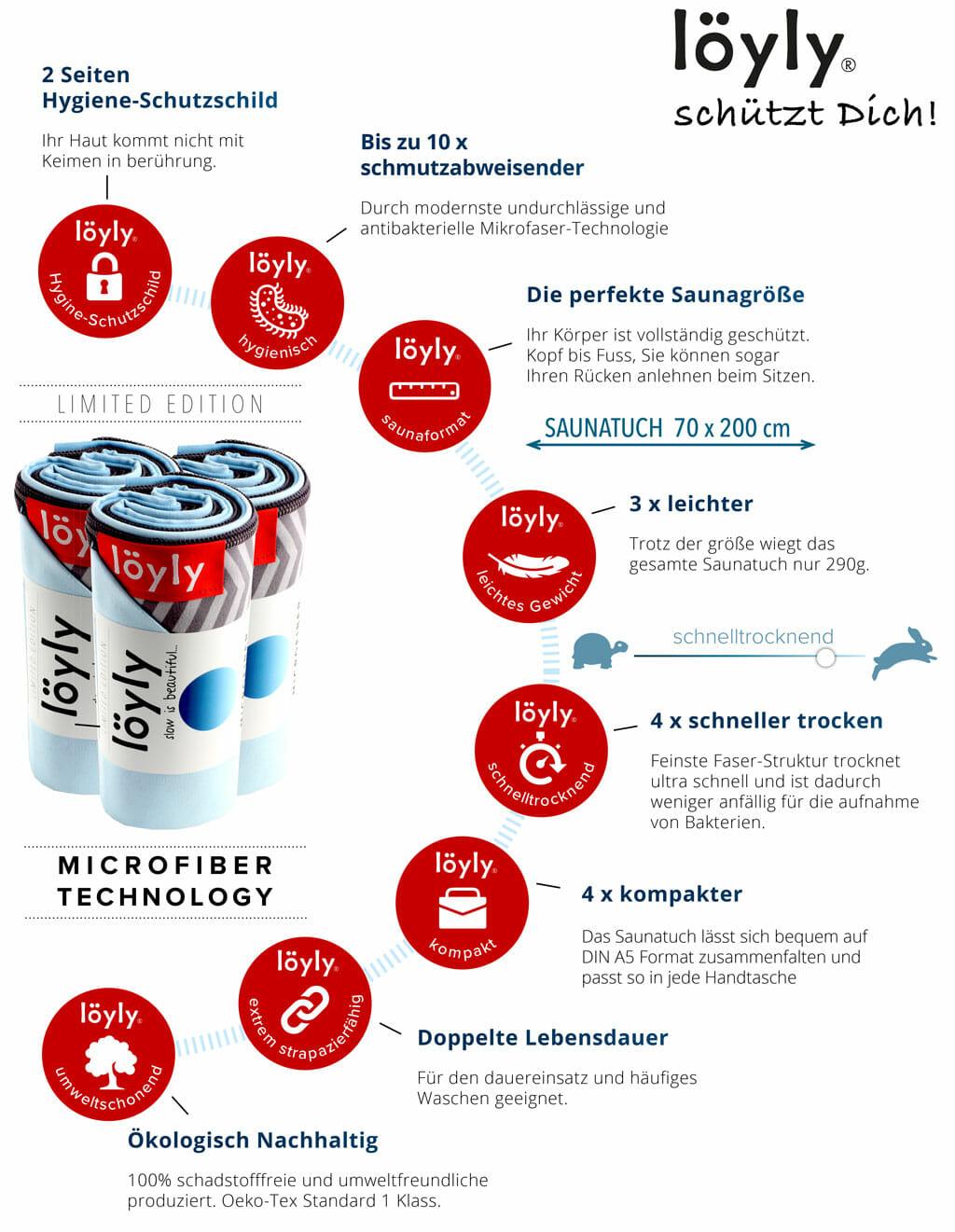Saunatuch Infografik